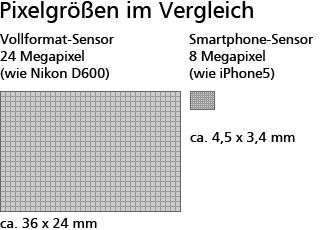 Pixelgrößen im Vergleich