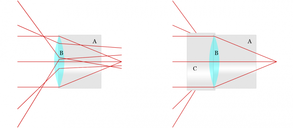 Funktionsprinzip der Gegenlichtblende