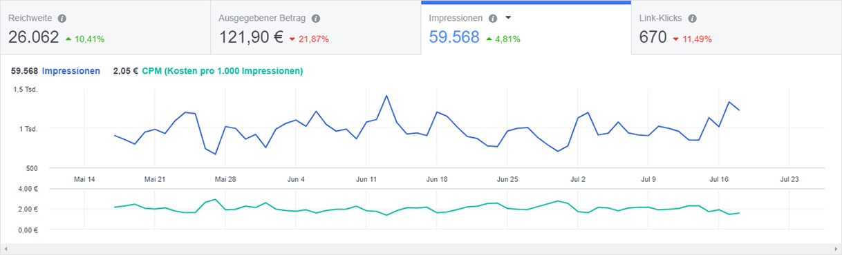 Reichweite, Impressionen und Klicks für Facebook-Werbung