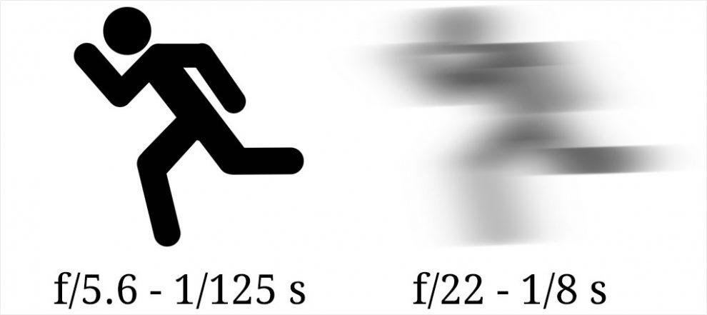 Bei langer Belichtungszeit werden Objekte in Bewegung unscharf abgebildet.