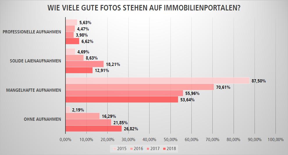 Qualität von Fotos auf Immobilienportalen 2015-2018