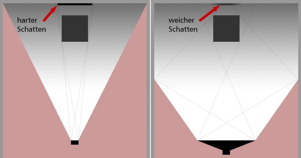 Unterschiedliche Schatten durch große und kleine Lichquellen