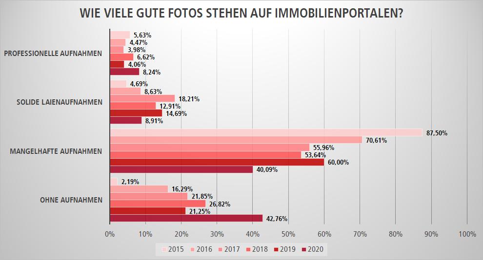 Bilderqualität auf Immobilienportalen 2015-2020